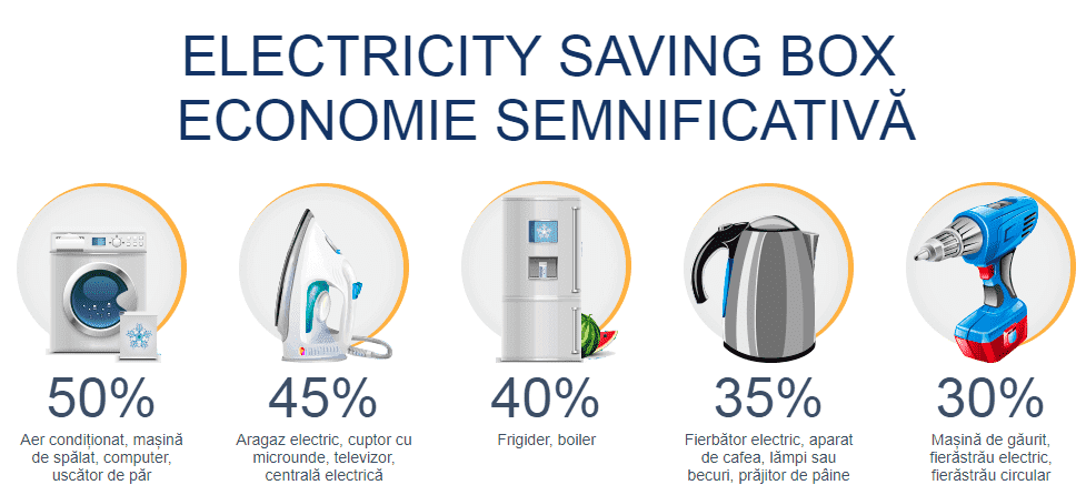 electricity saving box beneficii