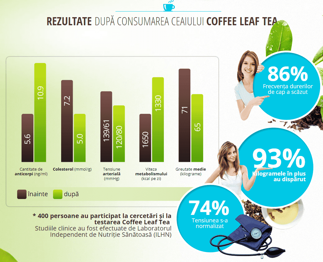pagina oficiala coffee leaf tea