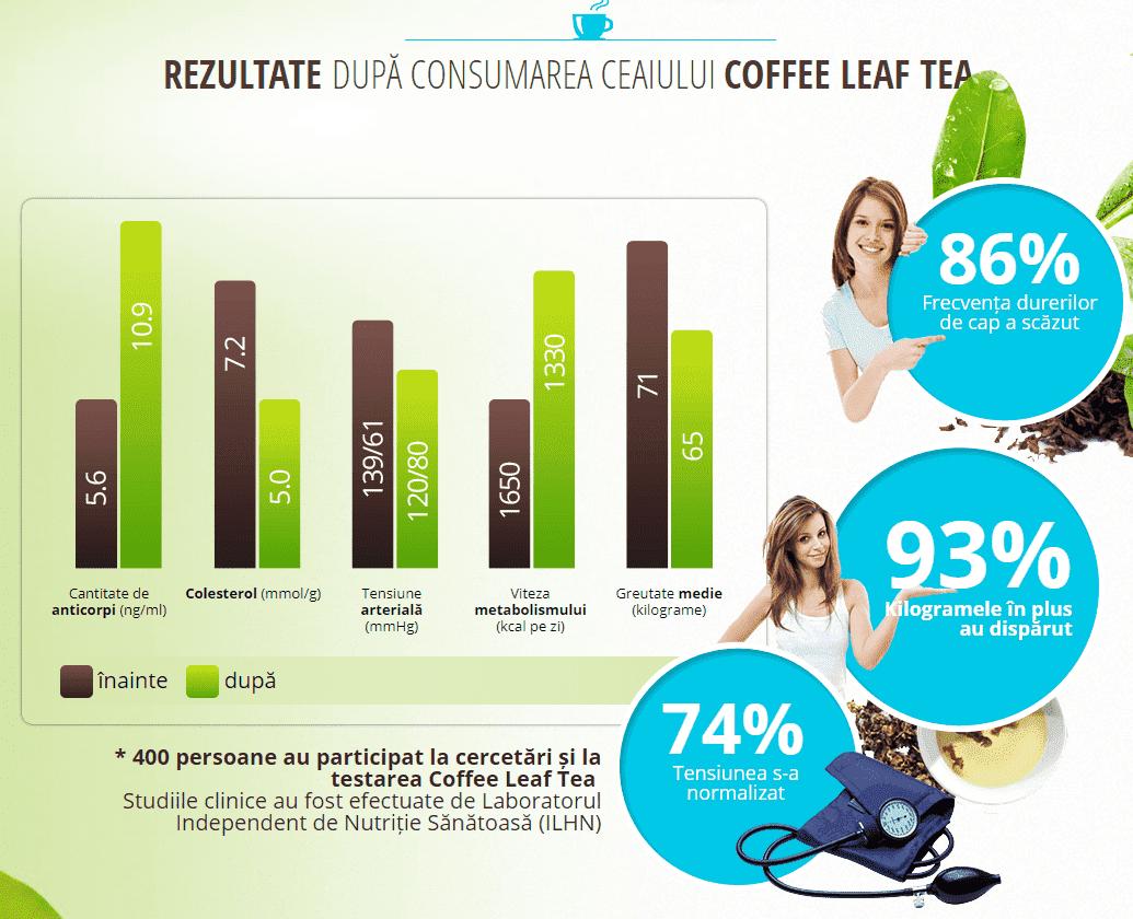 pagina oficiala coffee leaf tea