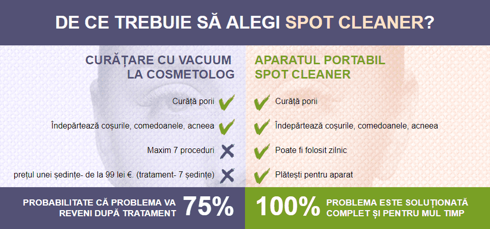 spot cleaner pret in farmacii